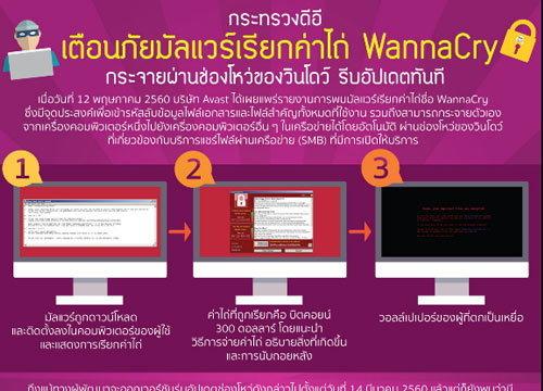 ธปท.เผยยังไม่มีธนาคารไทยโดนมัลแวร์เรียกค่าไถ่