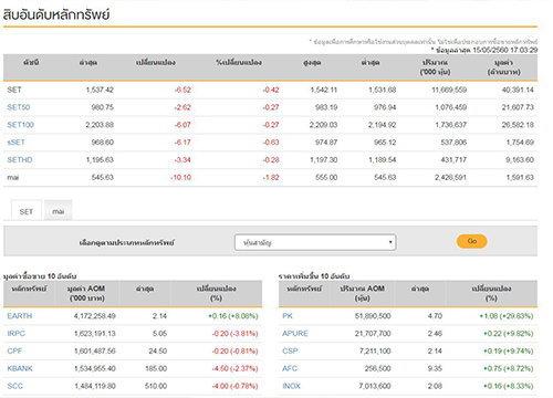 ปิดตลาดหุ้นวันนี้ลบ6.52จุดแตะ1,537.42จุด