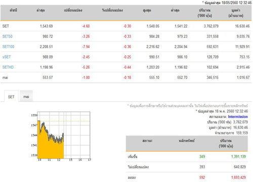 ปิดตลาดหุ้นภาคเช้าลดลง 4.60 จุด