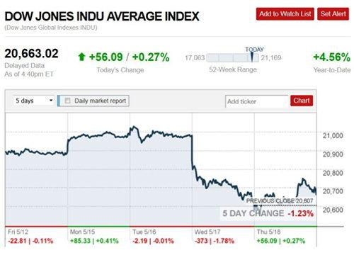 ตลาดหุ้นสหรัฐปิดบวกน้ำมันขึ้นทองร่วง