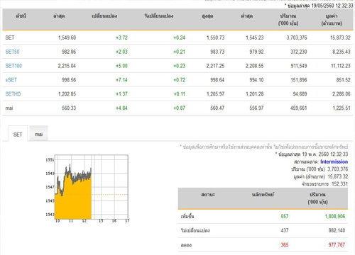 ปิดตลาดหุ้นภาคเช้าเพิ่มขึ้น 3.72 จุด
