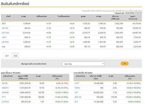 ปิดตลาดหุ้นวันนี้บวก3.76จุดแตะ1,549.64จุด
