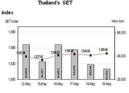 หุ้นไทยสัปดาห์หน้าจับตาการเมืองUSA