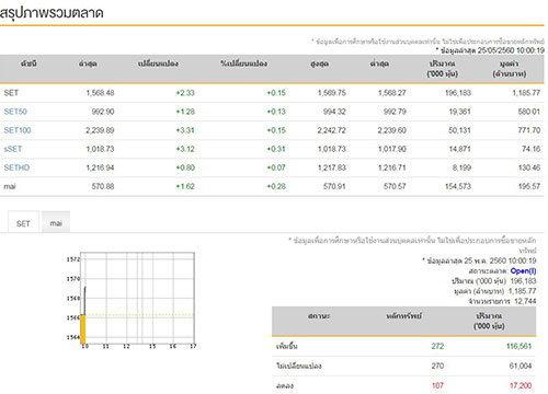 หุ้นไทยเปิดตลาดเช้านี้บวก2.33จุด
