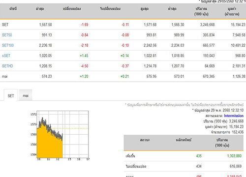 ปิดตลาดหุ้นภาคเช้าปรับลดลง1.69จุด