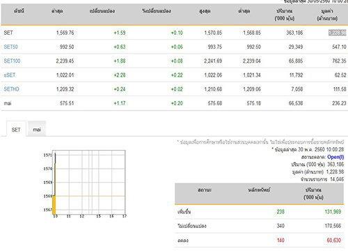 หุ้นไทยเปิดตลาดปรับตัวเพิ่มขึ้น1.59จุด