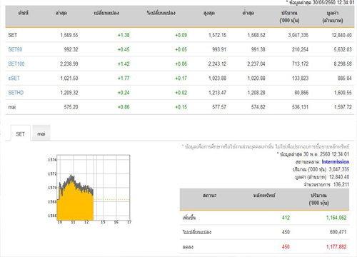 ปิดตลาดหุ้นภาคเช้าเพิ่มขึ้น 1.38 จุด
