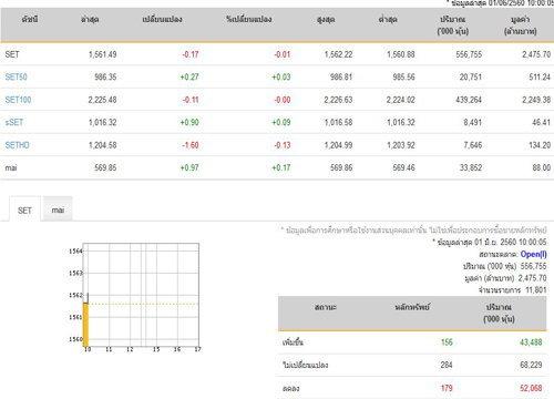 หุ้นเปิดตลาดปรับตัวลดลง0.17จุด