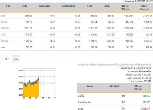 ปิดตลาดหุ้นภาคเช้าเพิ่มขึ้น 3.91 จุด