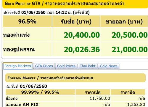 ทองปรับครั้งที่3ขึ้น50บ.รูปพรรณขาย21,000บ.
