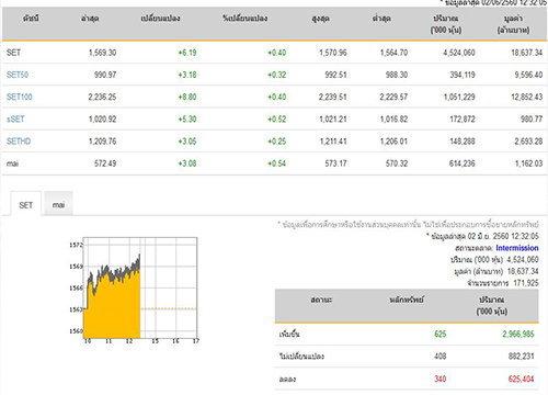 ปิดตลาดหุ้นภาคเช้าเพิ่มขึ้น6.19จุด