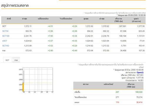 หุ้นไทยเปิดตลาดเช้านี้บวก 4.51 จุด