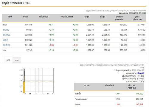 หุ้นไทยเปิดตลาดเช้านี้บวก1.31จุด