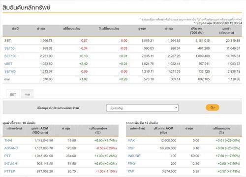 ปิดตลาดหุ้นภาคเช้าลบ 0.07 จุด