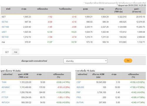 เปิดตลาดหุ้นภาคบ่ายลบ1.62จุด