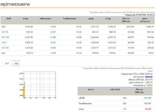 หุ้นไทยเปิดตลาดเช้านี้บวก1.85จุด