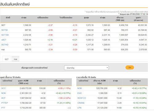 ปิดตลาดหุ้นวันนี้ลบ2.37จุดแตะ1,566.58จุด