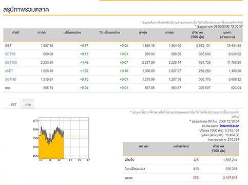 ปิดตลาดหุ้นไทยภาคเช้าบวก 0.77 จุด