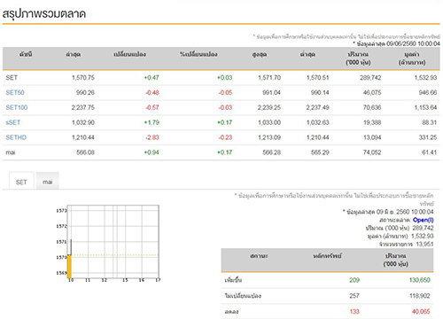 หุ้นไทยเปิดตลาดเช้านี้บวก0.47จุด