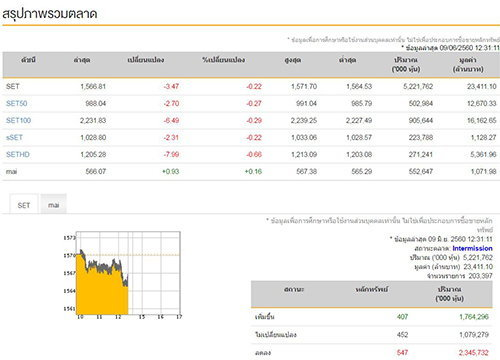 ปิดตลาดหุ้นภาคเช้าลบ3.47จุด