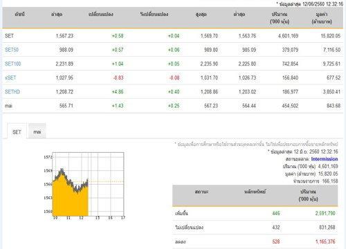 ปิดตลาดหุ้นภาคเช้าเพิ่มขึ้น 0.58 จุด