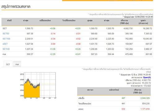 เปิดตลาดหุ้นภาคบ่ายบวก 0.08 จุด