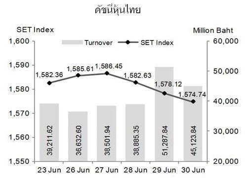 หุ้นไทยสัปดาห์หน้าจับตาผลประชุมกนง.