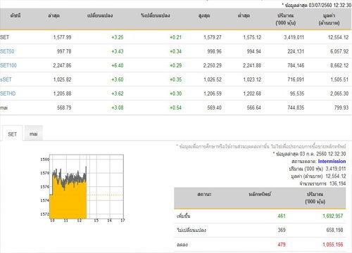 ปิดตลาดหุ้นภาคเช้าเพิ่มขึ้น 3.25 จุด