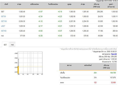 หุ้นไทยเปิดตลาดปรับตัวเพิ่มขึ้น3.07จุด