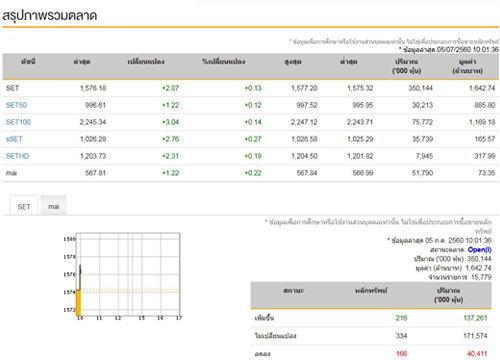 หุ้นไทยเปิดตลาดเช้านี้บวก2.07จุด
