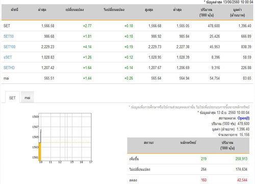 หุ้นไทยเปิดตลาดปรับตัวเพิ่มขึ่น 2.77 จุด