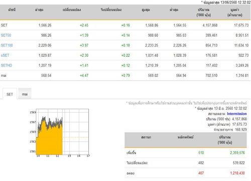 ปิดตลาดหุ้นภาคเช้าเพิ่มขึ้น 2.45 จุด