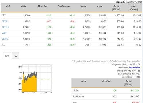 ปิดตลาดหุ้นภาคเช้าเพิ่มขึ้น 2.12 จุด