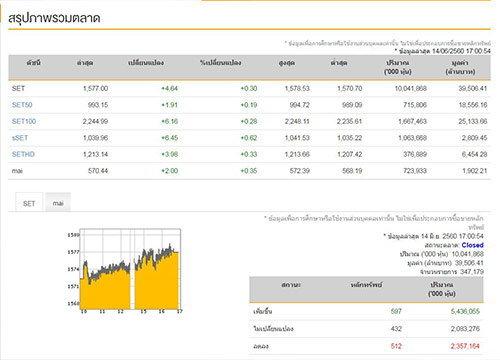 ปิดตลาดหุ้นวันนี้บวก4.64จุดแตะ1,577.00จุด