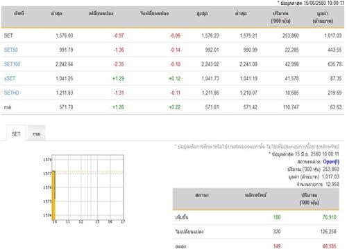 หุ้นไทยเปิดตลาดปรับตัวลดลง0.97จุด