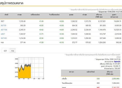 เปิดตลาดหุ้นภาคบ่ายบวก 1.49 จุด