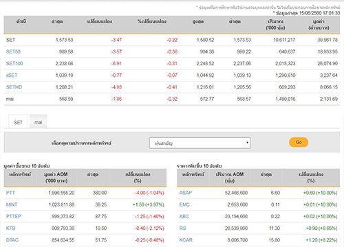 ปิดตลาดหุ้นวันนี้ลบ3.47จุดแตะ1,573.53จุด