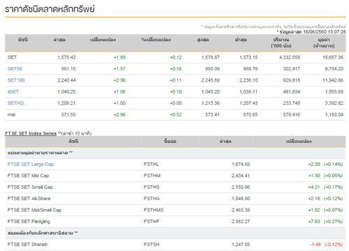 ปิดตลาดหุ้นภาคเช้าเพิ่มขึ้น 1.89 จุด