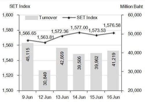 ดัชนีหุ้นไทยสัปดาห์หน้ามีแนวต้าน1,590จุด
