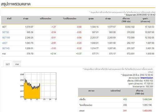 ปิดตลาดหุ้นภาคเช้าลบ1.27จุด