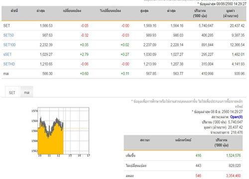 เปิดตลาดหุ้นภาคบ่ายปรับลดลง2.09 จุด