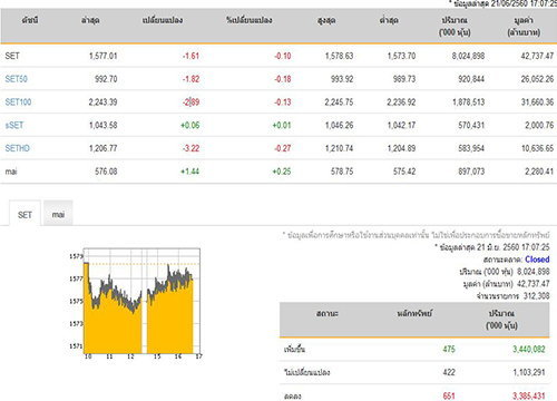 หุ้นปิดลบ1.61จุดลดลง 651หลักทรัพย์
