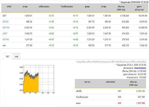 ปิดตลาดหุ้นภาคเช้าเพิ่มขึ้น 2.70 จุด