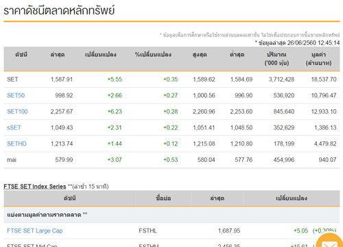 ปิดตลาดหุ้นภาคเช้าเพิ่มขึ้น 5.55 จุด