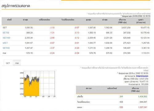 ปิดตลาดหุ้นภาคเช้าลบ 1.10 จุด