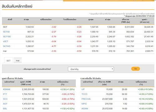 ปิดตลาดหุ้นวันนี้ลดลง3.82จุด