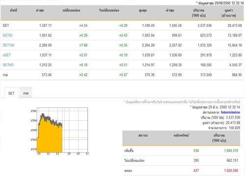 ปิดตลาดหุ้นภาคเช้าเพิ่มขึ้น 4.54 จุด