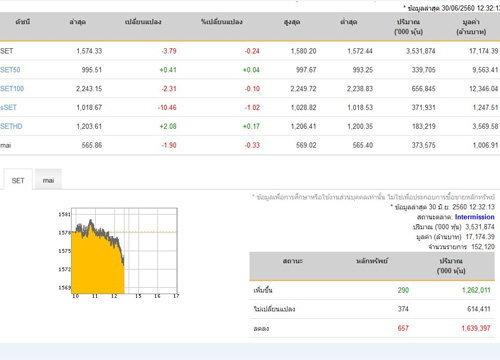 ปิดตลาดหุ้นภาคเช้าปรับลดลง3.79จุด