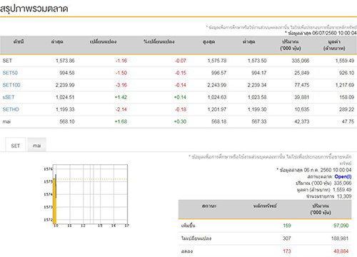 หุ้นไทยเปิดตลาดเช้านี้ลบ1.16จุด