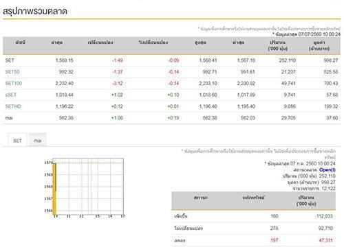 หุ้นไทยเปิดตลาดเช้านี้ลบ1.49จุด